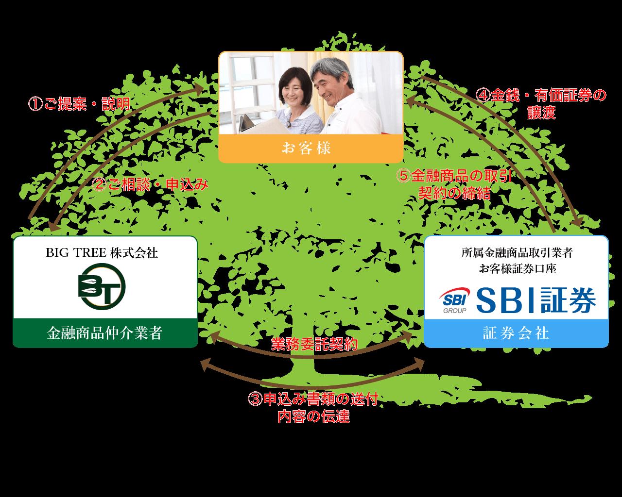 金融商品仲介業とは:BIG TREE株式会社